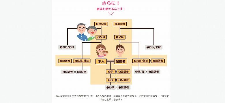 優待を受けられる家族の範囲が半端ない